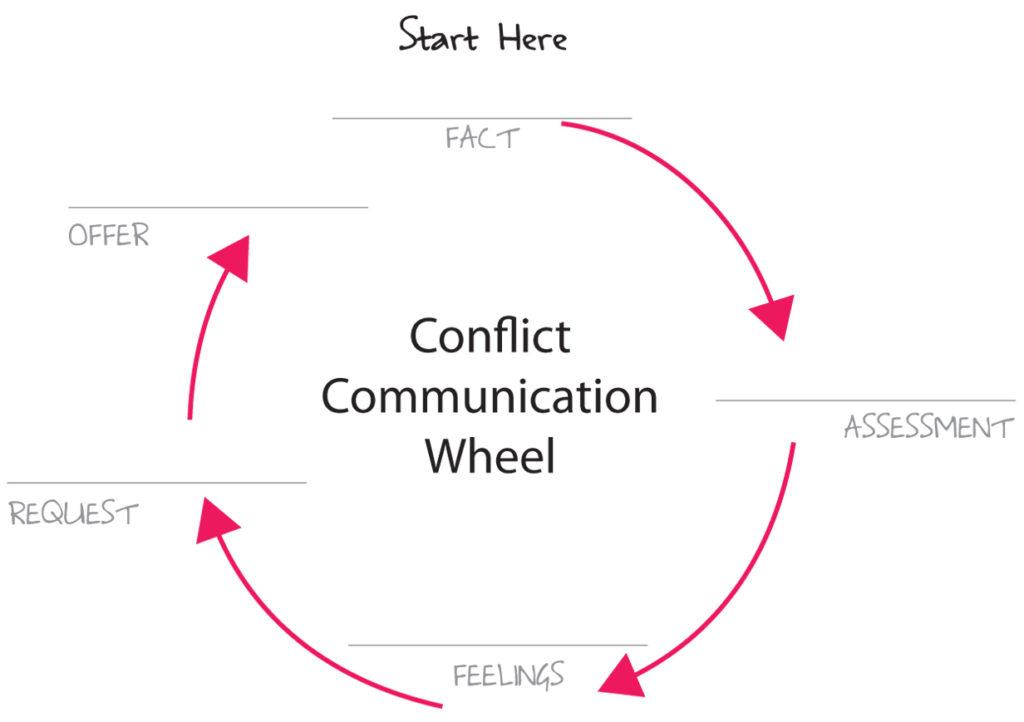 Conflict Communication Wheel